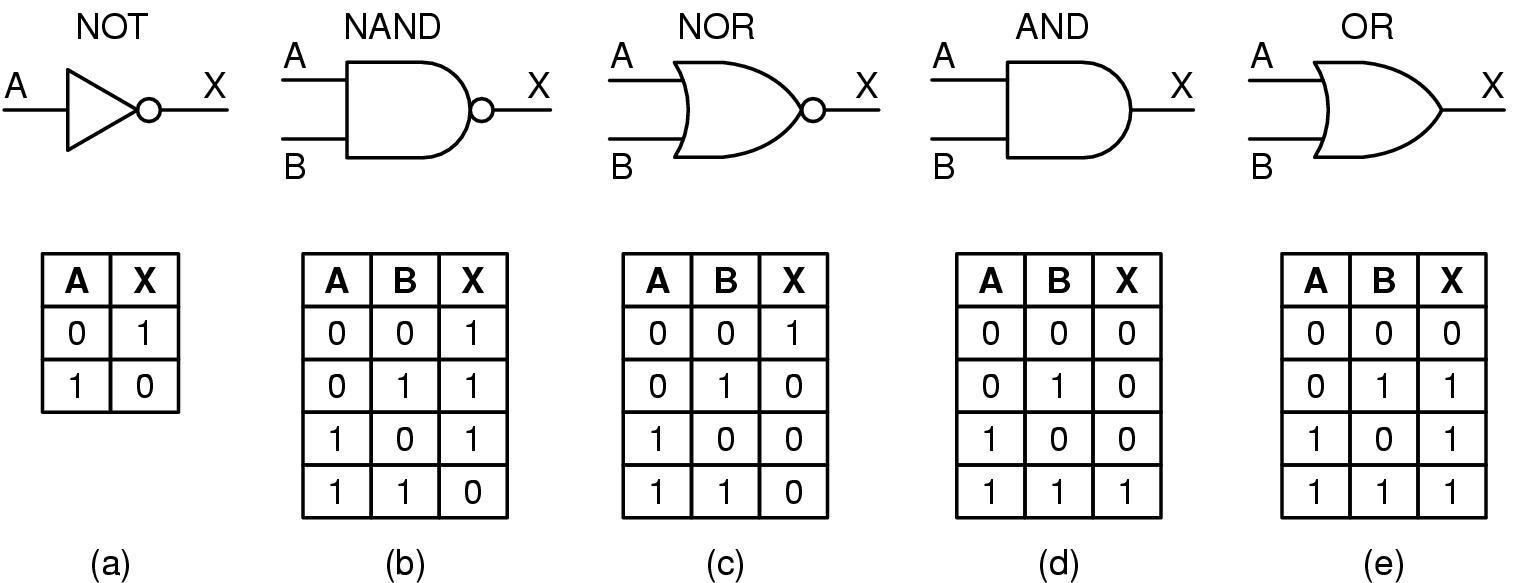 Circuito Xnor : Nerd elétrico: lógica combinacional portas lógicas