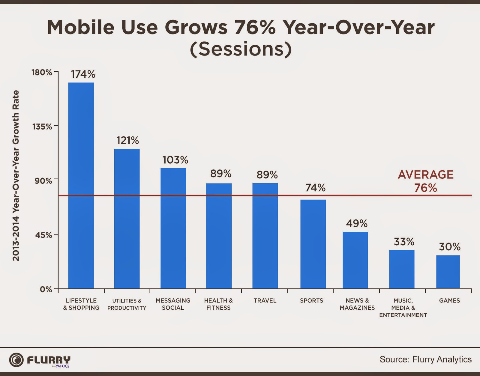 uso de apps móviles 2014