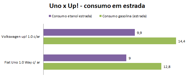 Fiat Uno x Volkswagen up! - consumo em estrada