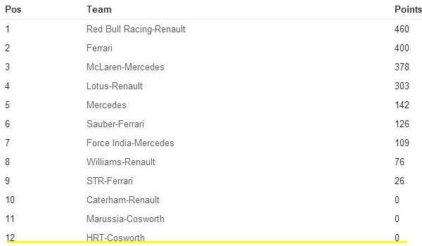 classification formula 1 world championship teams 2012 master tutak radio
