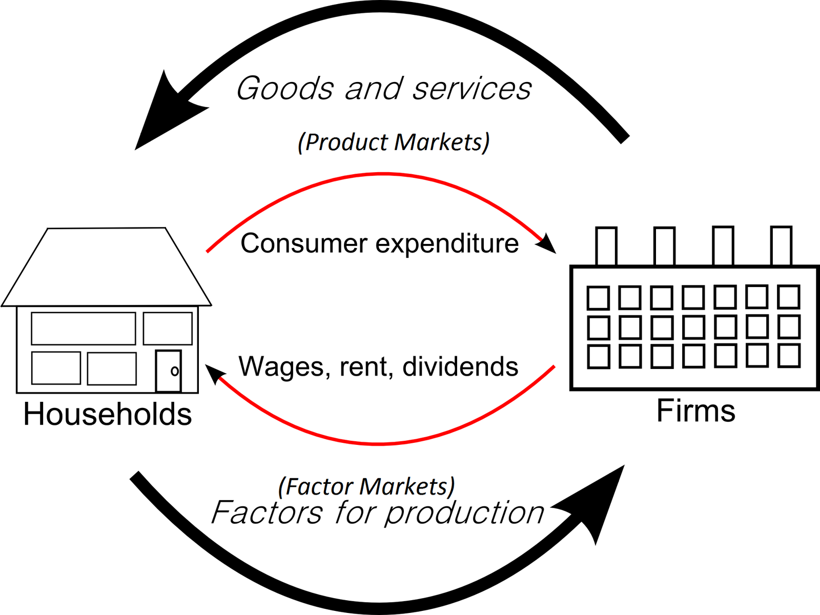Circular flow of income diagram and market systems ccuart Gallery