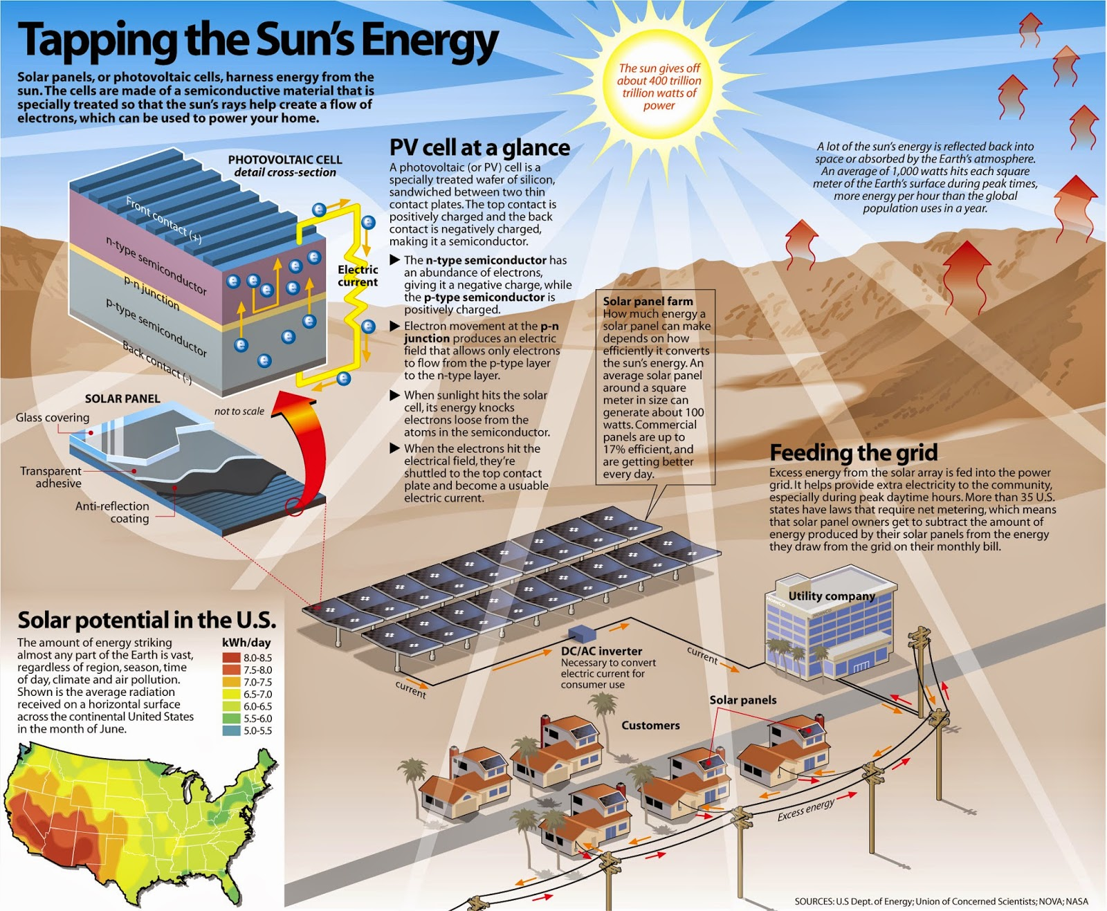 sun power,harnessing sun power,solar power collection,collect solar  power,solar absorption,solar power,solar technology,sun technology