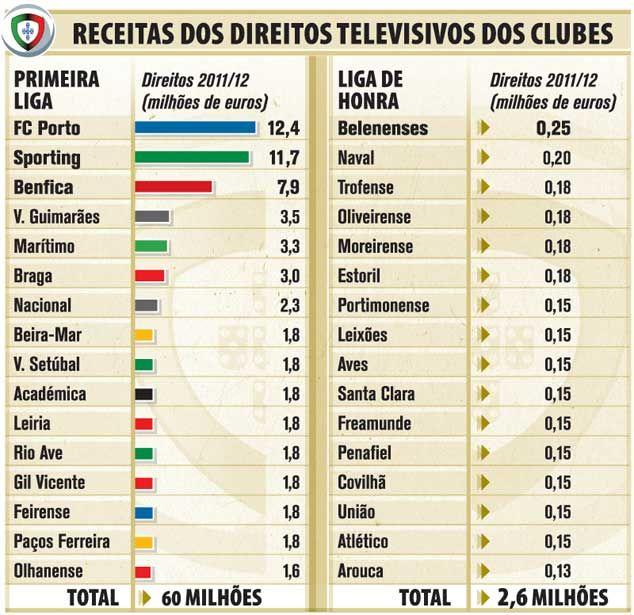 Sinopse do Futebol  Entenda o contexto do futebol português e veja quem são os  maiores clubes dda30ab917788