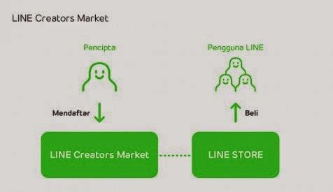 Cara Mendapatkan Uang dari Aplikasi Line