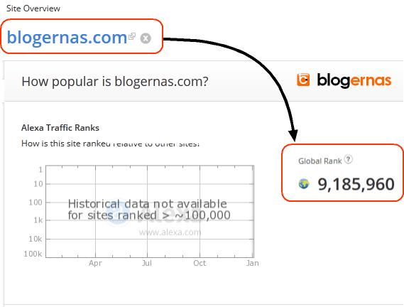 Kapan Rank Alexa blogernas Muncul