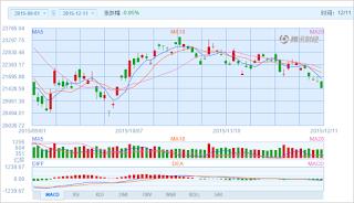 中国株コバンザメ投資 香港ハンセン指数20151211