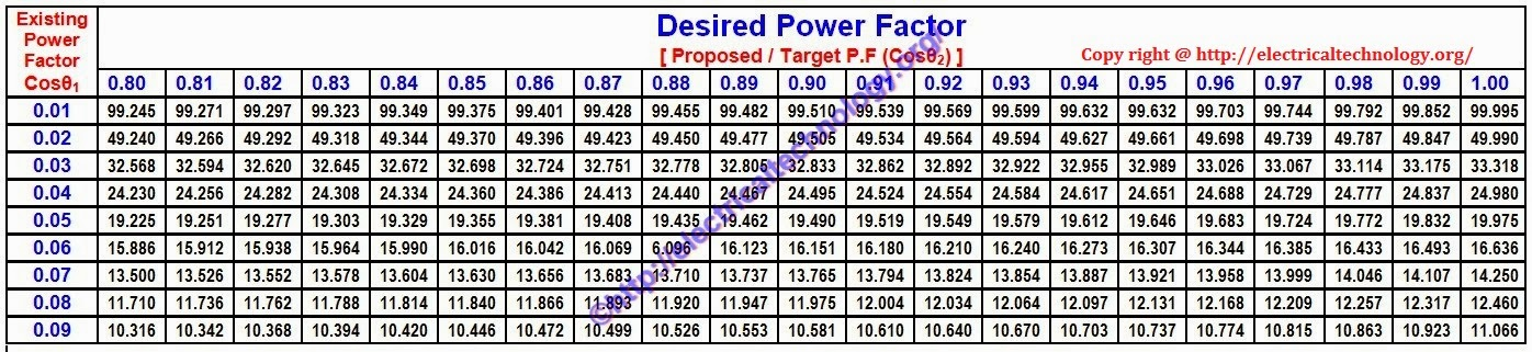 Power Inverter Wiring Diagrams further How To Calculate Suitable Capacitor Size For Power Factor Improvement moreover How To Calculate Suitable Capacitor Size For Power Factor Improvement further Determining Electric Motor Load Factor moreover Power Factor. on how to calculate suitable capacitor size for power factor improvement