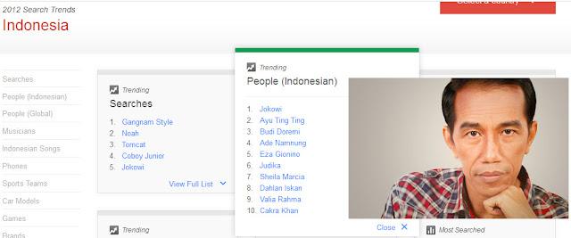 Jokowi Tokoh Paling Populer di Google