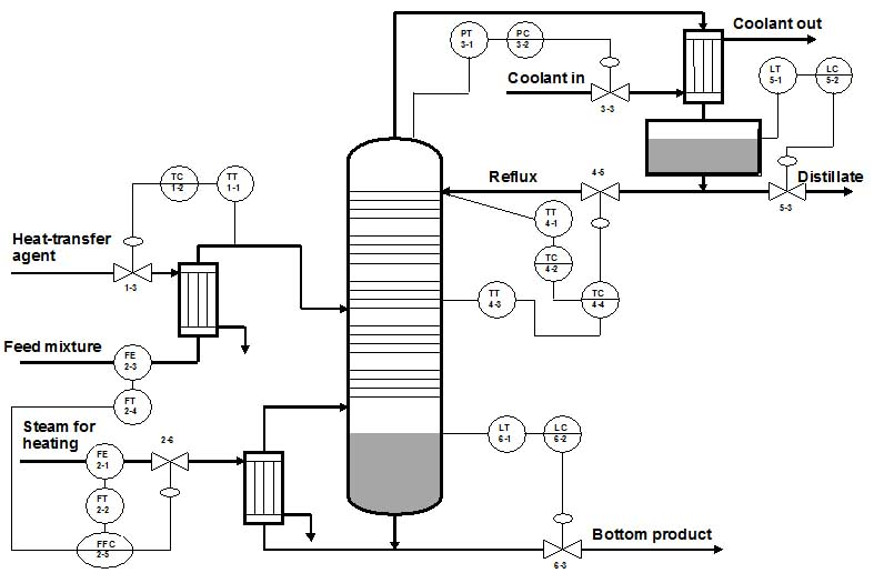 various control loops for stirred tank reactor  furnaces