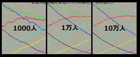 参加人数の差によるグラフの変化