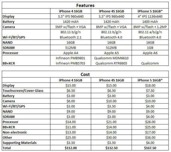 Nih Dia Biaya Pembuatan iPhone 5