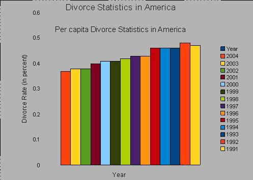 causes of rising divorce rate essay