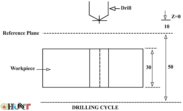 drilling cycle