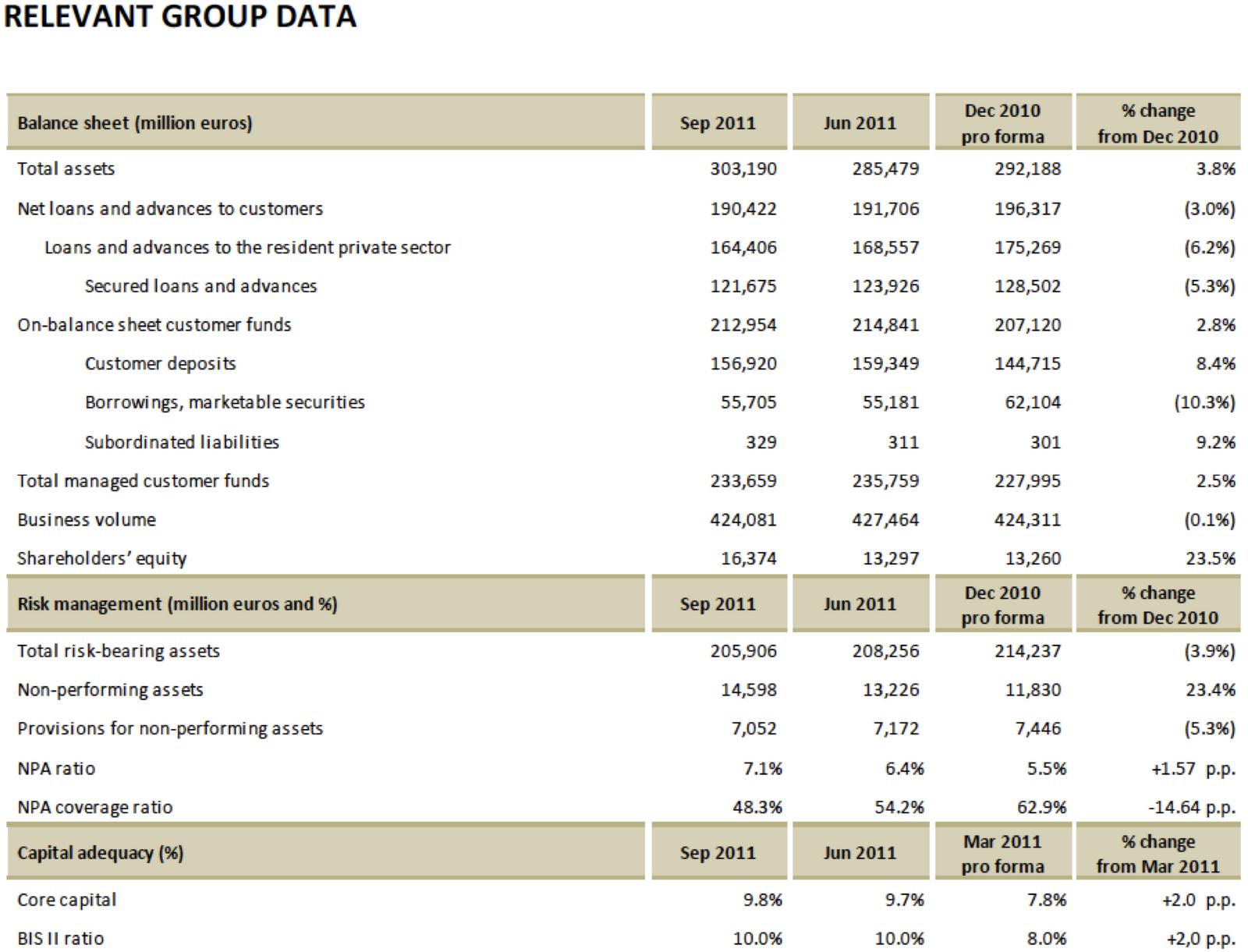 Avondale Asset Management Bankia Balance Sheet