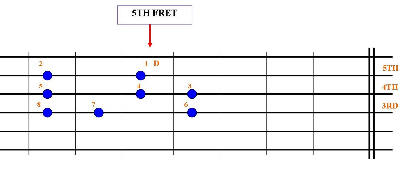 F major 7 guitar chord related keywords suggestions long tail f major 7 guitar chord hexwebz Choice Image