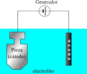 Proceso básico de la electrolisis