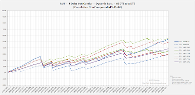 Iron Condor Equity Curves RUT 66 DTE 8 Delta Risk:Reward Exits