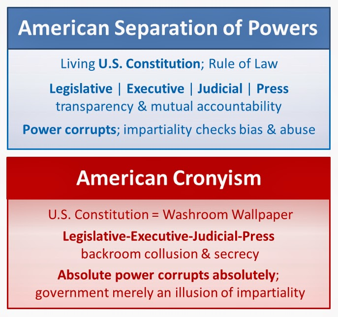 separation of powers in the american The american constitution creates three branches of government and ensures that there will be sufficiently great amounts of ideological diversity among these branches of government despite this regime ensuring external heterogeneity, the american system, uniquely among the world's major .