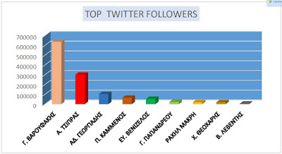 chart names twitter followers