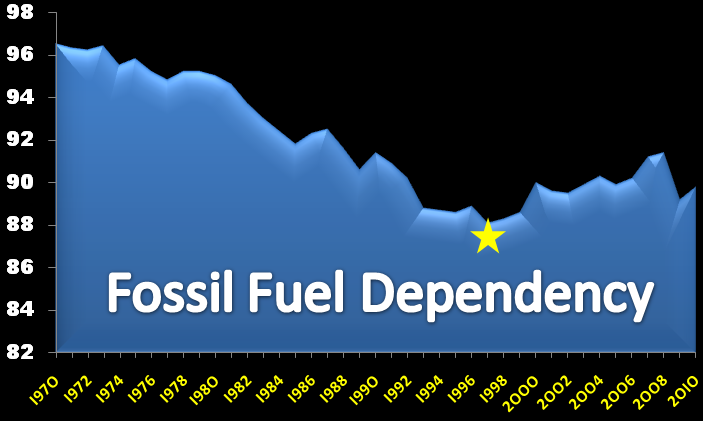 dependence on fossil fuels essay