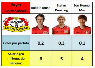 Sueldos y goles marcados por los delanteros del Bayer 04 Leverkussen
