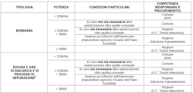 tabella competenze biogas