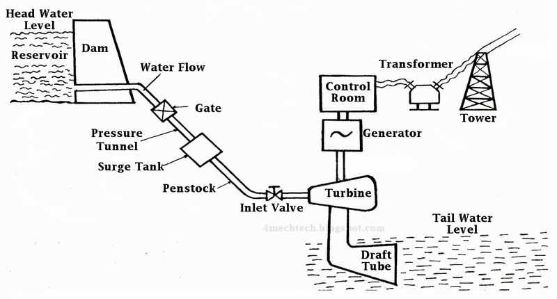 mechanical technology  components of hydro electric power