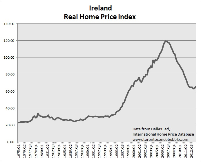 ireland housing bubble