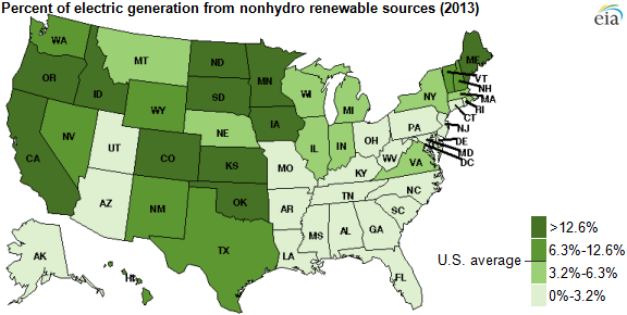 Percent of electric generation from nonhydro renewable sources (2013) (Credit: U.S. Energy Information Administration, Electric Power Monthly) Click to enlarge.