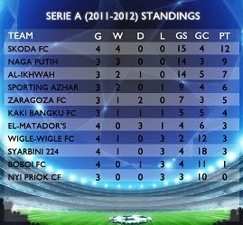 SERIE A STANDINGS