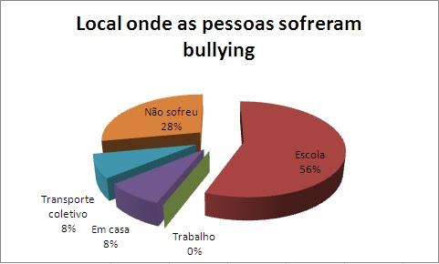 Is Bullying Natural Selection