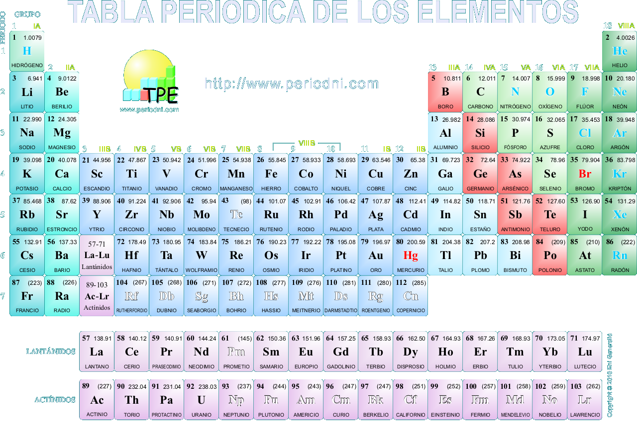 Reacciones qumicas tabla periodica tabla periodica tomado de http1de320091020elementos quimicos cobalto niquel antimonio molibdeno urtaz Choice Image