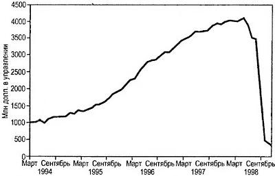 Рис. 2.2. Успех чреват катастрофой. На своем пике баланс Long Term Capital Man agement превышал 100 млрд долл. Но его задолженность по производным контрактам была чрезмерной – более 1,25 трлн долл