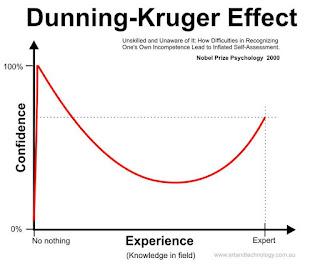 Dunning Kruger etkisi