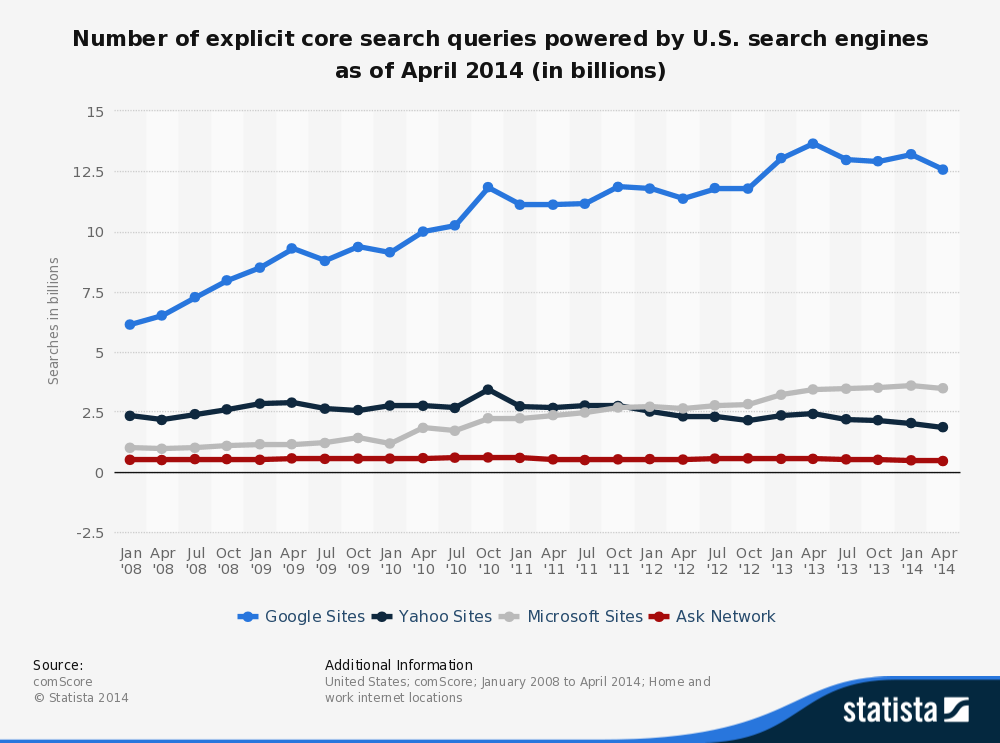 US Search Market  and unique searches across  big 3