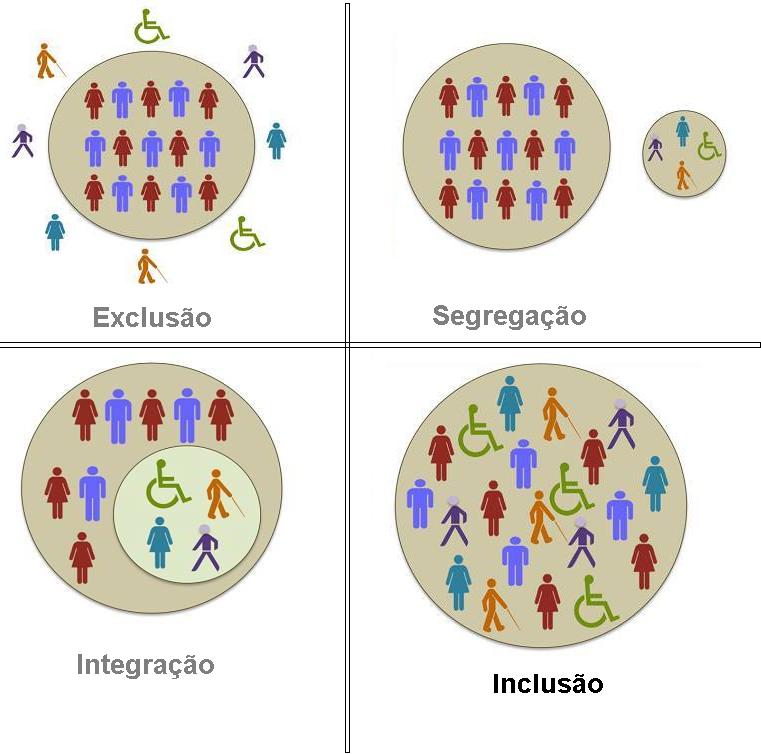 O que é inclusão?