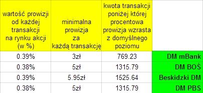 IKE rachunek giełdowy - opłaty