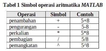 Simbol_operasi_aritmatika_MATLAB