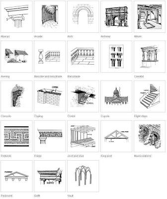 Architecture @ Wikimedia Commons