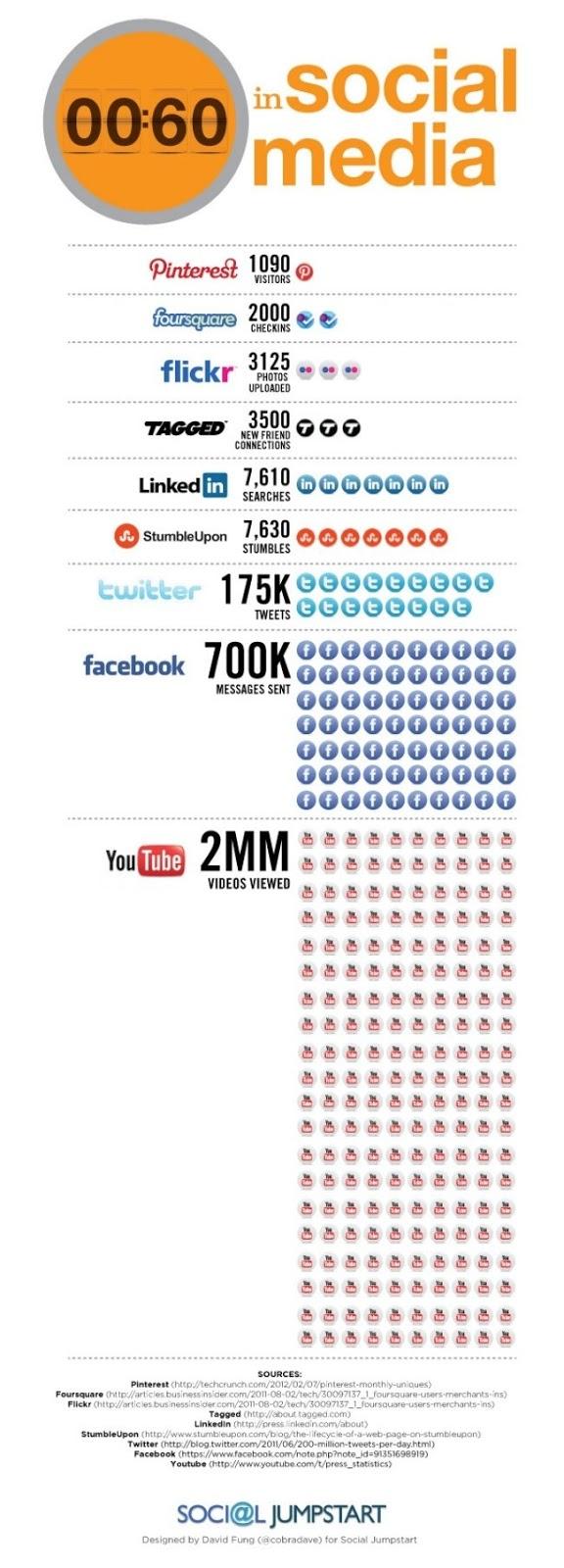 NetStyle BCN - 60 segundos en la vida de las Redes Sociales