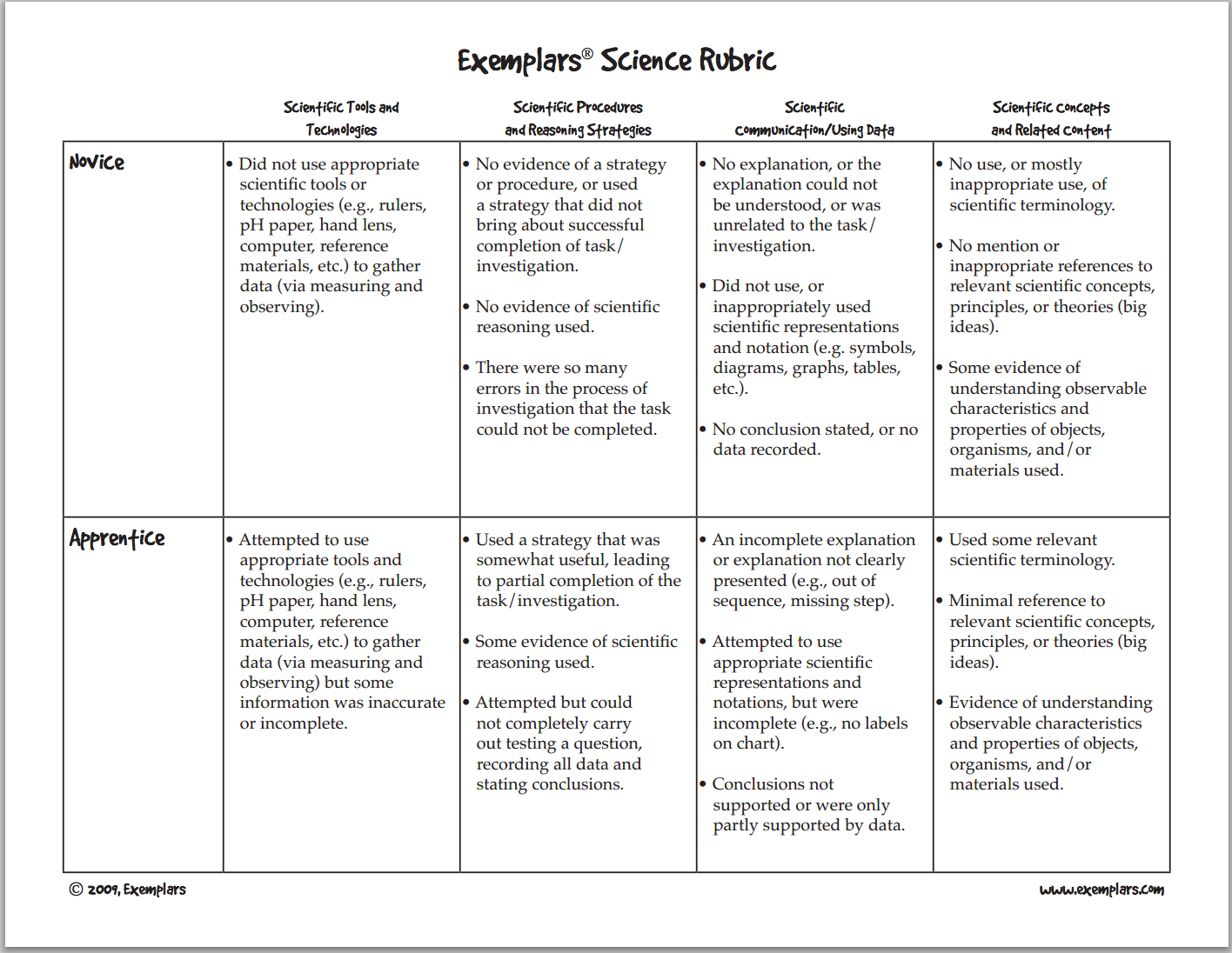 rubric for science fair research paper Rubric for science fair research paper share sign in the version of the browser you are using is no longer supported please upgrade to a supported browserdismiss file edit view tools help.
