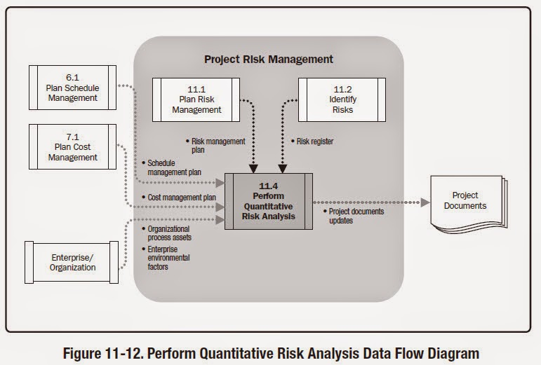 Knowledge Is Power Perform Quantitative Risk Analysis Inputs