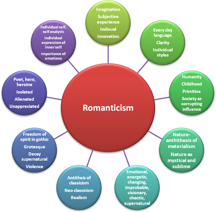 frankenstein romanticism chart Hamilton barber romanticism unbound in the story of the modern prometheus the most remarkable thing about frankenstein is the ability to label it in so many different ways with so many.