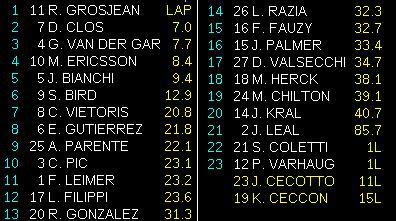GP2 – Romain Grosjean vence pela terceira vez no ano