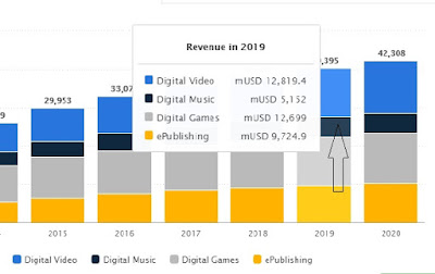 """2019 will see online video streaming  revenues emerge as the number one revenue contributor, replacing online gaming """