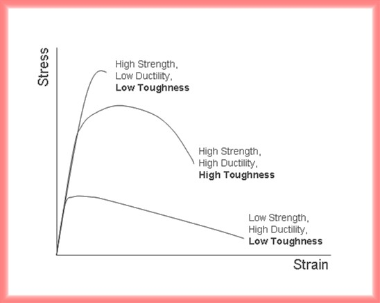 relationship between fracture toughness and tensile strength for geomaterials