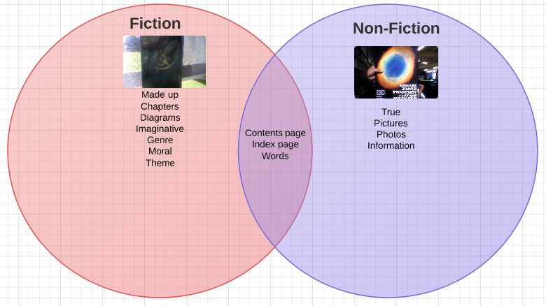 Mengchun venn diagram difference about fiction and non fiction venn diagram difference about fiction and non fiction ccuart Image collections