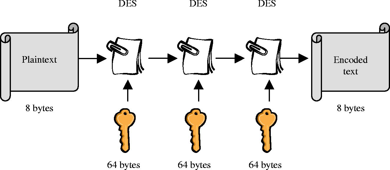 C Code For Des Encryption And Decryption