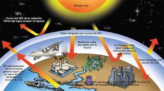 Resultado de imagen para calentamiento global causas