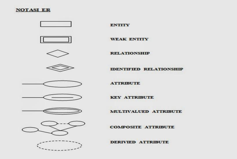 Model diagram eer seperti aku seperti jiwaku konsep er ccuart Gallery